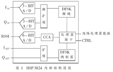 HSP3824直接序列扩频基带处理器的功能特点及在扩频通信中应用