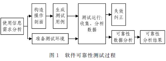 一种基于改进的DCGAN生成SAR图像的方法