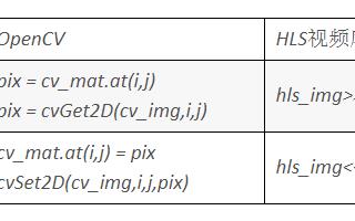 Vivado設計流程分析 Vivado HLS實現OpenCV的開發流程