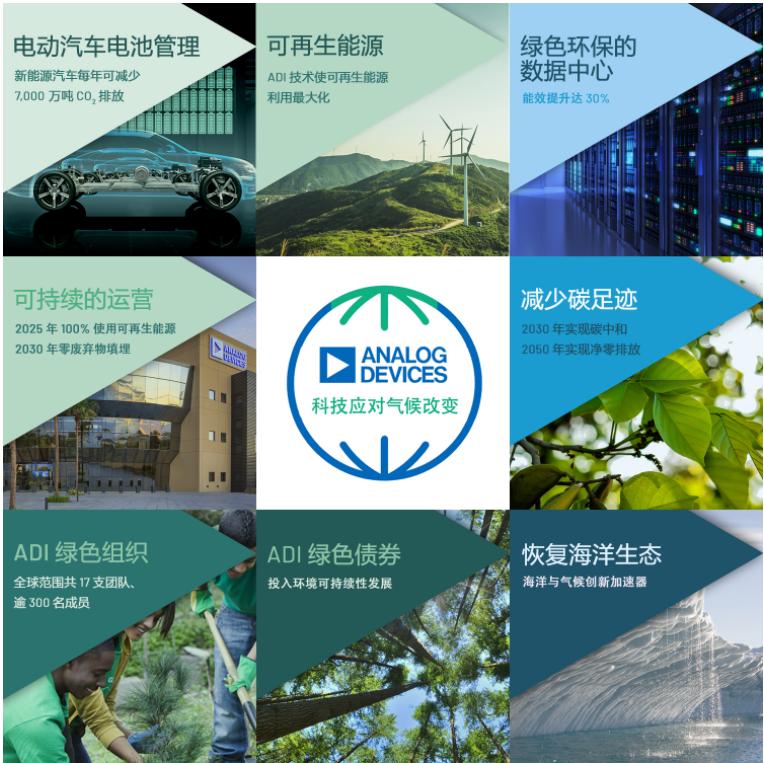 ADI公司推进气候战略,承诺到2050年实现净零排放