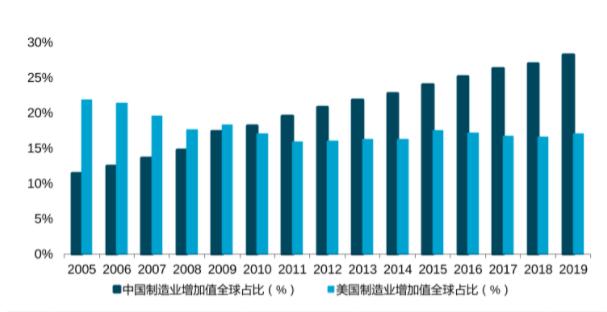 关于中国智能制造未来发展方向浅析