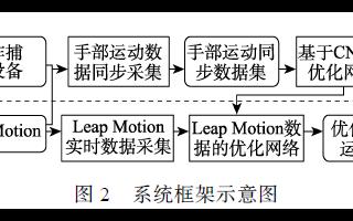 基于CNN的Leap Motion手部运动数据优化方法