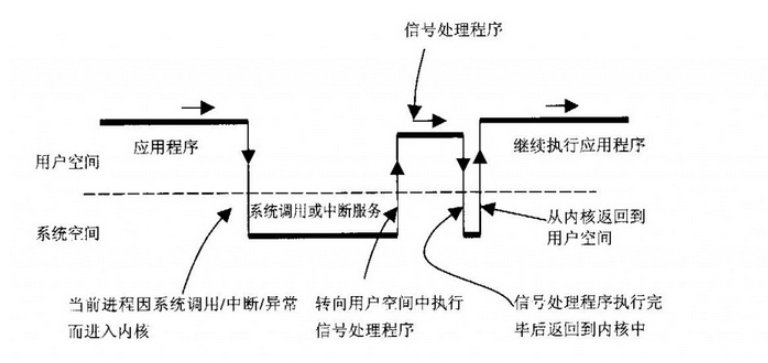 鴻蒙內核源碼分析:用戶棧和內核棧的兩次切換