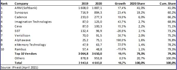 2020年设计IP销售额增长16.7%,创有史以来最高记录