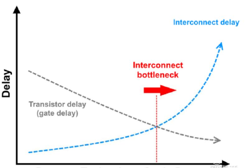 硅光子学有可能打破芯片互连是目前的技术这项瓶颈