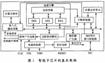 智能卡抗DPA攻擊電路的三種實現方案研究與比較