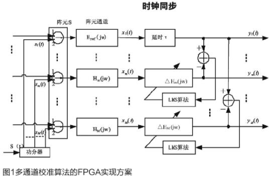 基于FPGA芯片實現數據時鐘同步設計方案