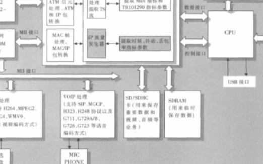 利用IP流量发生器实现IPTV测试仪的设计方案
