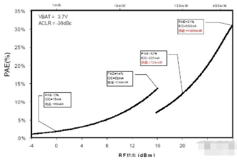 射频功放的功率优化及问题解决方案