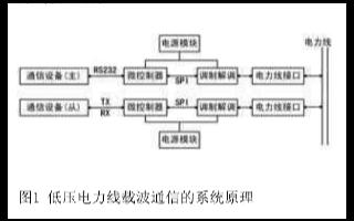 基于微控制器和调制解调模块实现电力线载波通信模块...