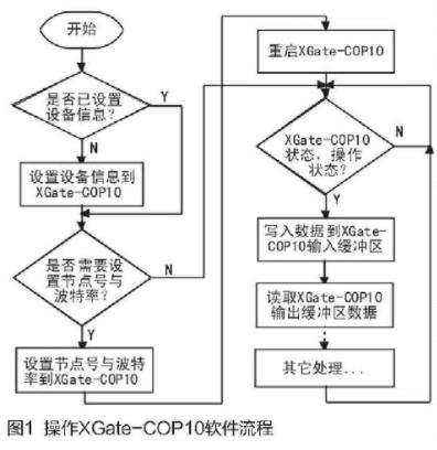 基于CTM8251T隔离收发器实现XGate-COP10模块的应用设计