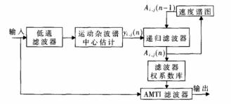关于FPGA的雷达杂波速度谱图的实现方法