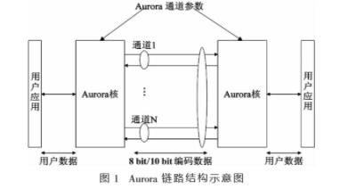 探究Aurora協議的高速通信技術