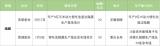 SKI的電池材料子公司SKIET將于5月中旬在韓國交易所掛牌上市