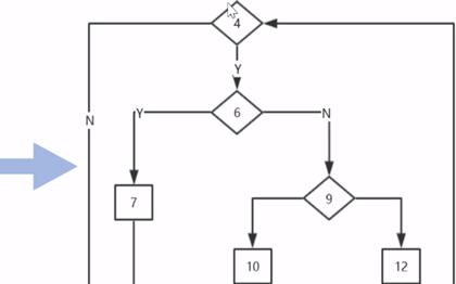 基本路径测试法及相关案例分析
