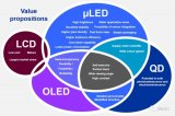 MicroLED显示技术、市场及机遇