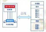 CPU與哈佛結構和馮諾依曼結構之間的關系及各自特點