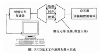 剖析RFID技术及在轨道交通的应用(上)