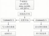 深度解析STM32驱动LCD原理