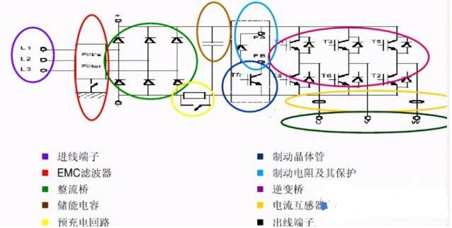 变频器的使用方法及参数调整