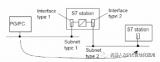 如何用S7-300與S7-400現實路由功能詳解