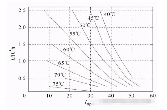 薄膜电容的耐环境能力/电压/电流试验