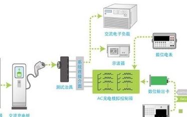 新能源汽车充电桩测试解决方案