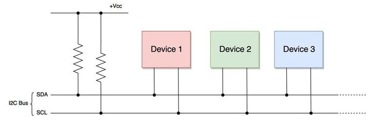 什么是I2C通信协议?