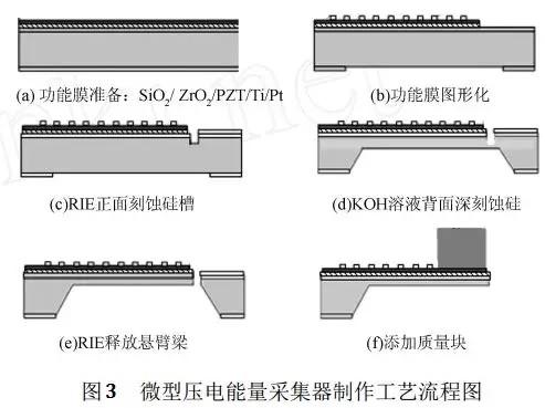 基于MEMS技术振动能量采集器应用实现