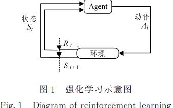 强化学习的双权重最小二乘Sarsa算法