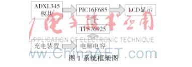 浅谈PIC16F685的低功耗倾角测量仪的设计