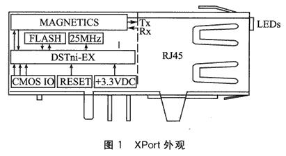 基于XPort和ZigBee模块实现嵌入式设备入网的设计