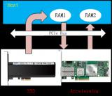 SSD主控芯片還有哪些用途?