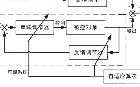 基于DSP/BIOS的永磁同步直線電機控制器設計方案