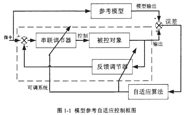 基于DSP/BIOS的永磁同步直线电机控制器设计方案