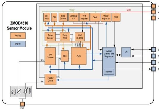 基于一款室外空气质量传感器评估套件ZMOD451...