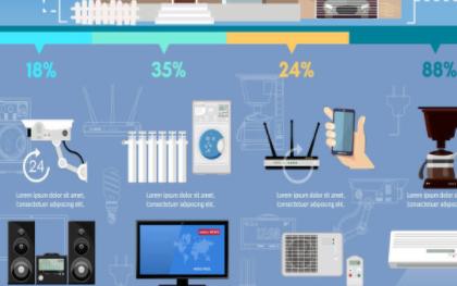 IoT安全为什么在近几年愈发引起大众关注?