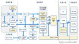 将5G+8K衍生辐射的整个上中下游产业链聚合起来...