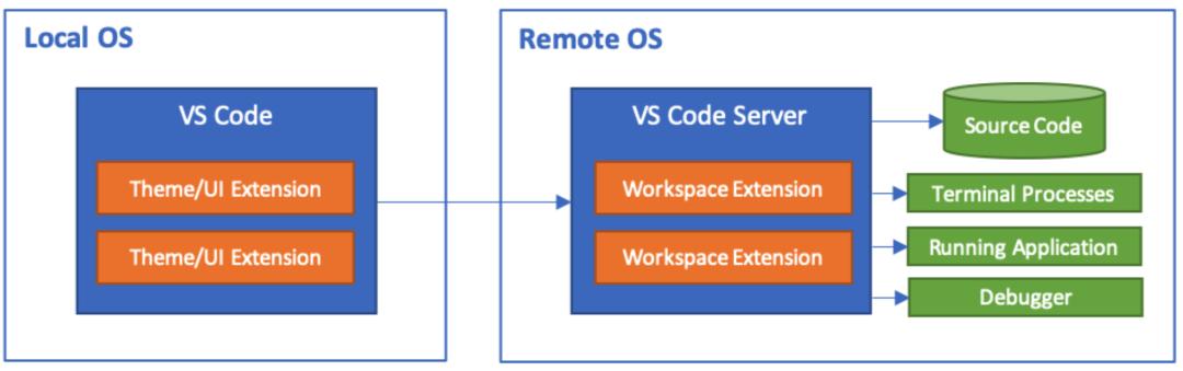 关于VS Code实现远程开发的配置方法详细教程