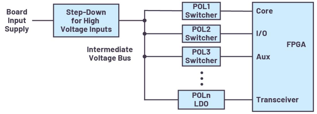 ADI技术文章:FPGA电源系统管理