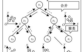 基于分布式無線傳感網絡的異常數據檢測方案