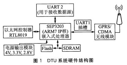 基于WDTU无线终端实现无线DNS功能的设计方案