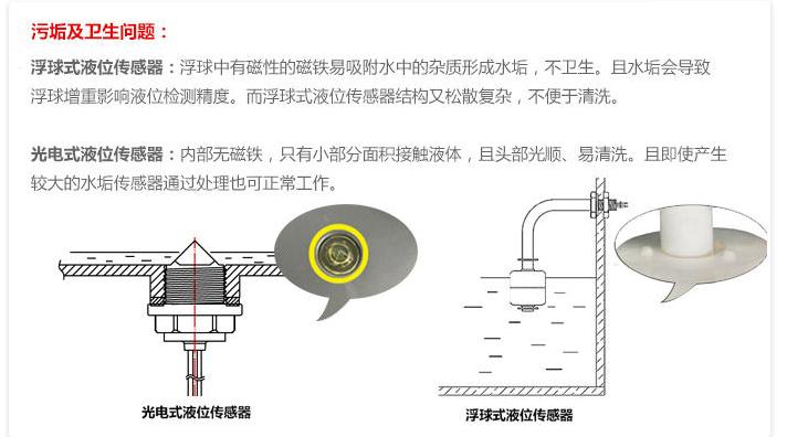 光电式水位传感器与浮球传感器区别是什么