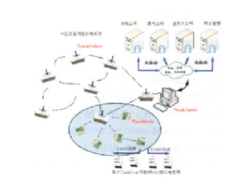 一种基于无线传感网的远程自动抄表系统的设计方案