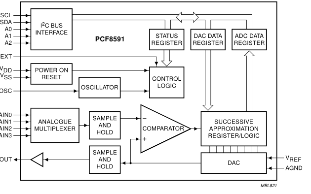 8位A/D和D/A轉換器PCF8591數據手冊
