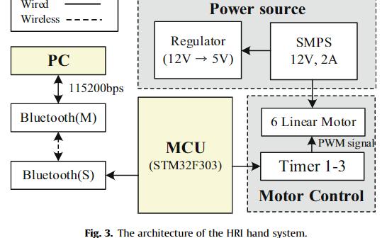 一個開源的擬人機器人仿生手系統HRI-hand