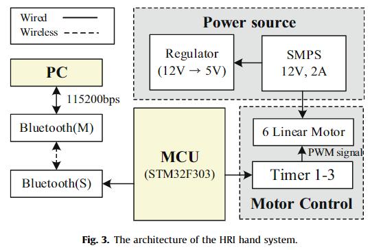 一个开源的拟人机器人仿生手系统HRI-hand