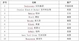 中国锂电企业围猎电动工具电池