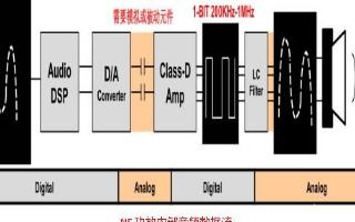 数字功放芯片的工作原理及其应用领域的详细介绍