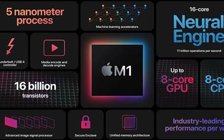 蘋果5G版Ipad pro橫空出世!華為攜手賽力斯造車!清華大學成立芯片學院!5G大事件逐個看